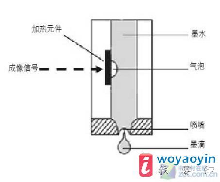 电路技术也让热感应式喷墨技术可以持续压低成本,同时将整个打印过程
