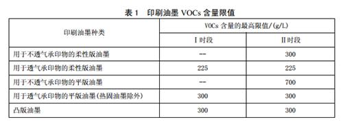 """我国各省市印刷业VOCs排放标准汇总及比较""""/"""