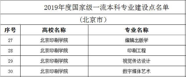 北京印刷学院4个专业入选国度级专业建设点,祝贺!